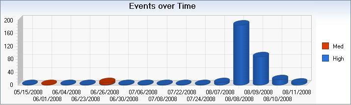 Hacker graph